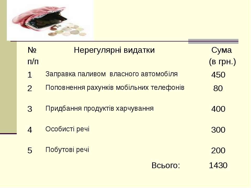№ п/п Нерегулярні видатки Сума (в грн.) 1 Заправка паливом власного автомобіл...