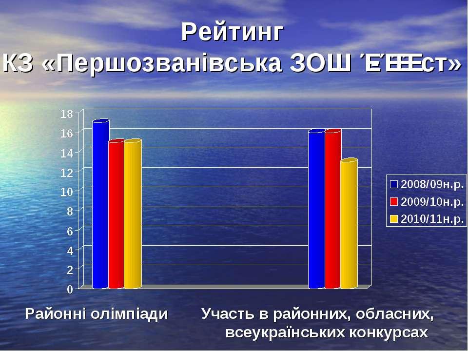 Рейтинг КЗ «Першозванівська ЗОШ Ɩ-ƖƖƖ ст» Районні олімпіади Участь в районних...