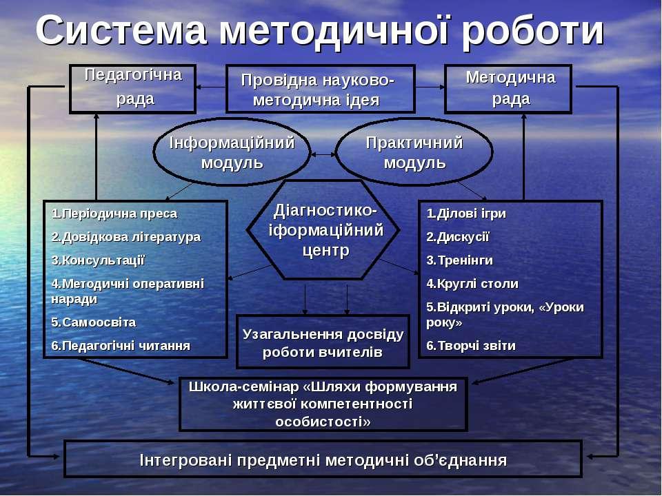 Система методичної роботи Провідна науково-методична ідея Педагогічна рада Ме...