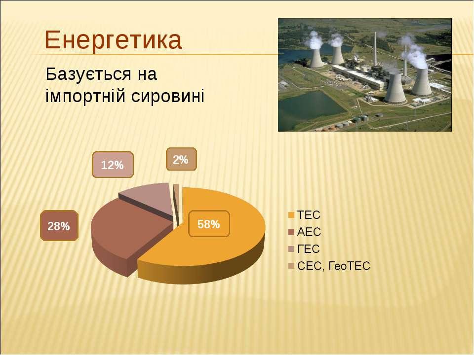 Базується на імпортній сировині Енергетика 58% 28% 12% 2%