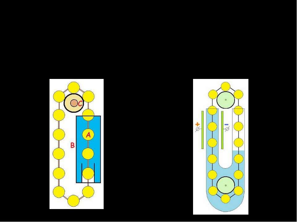 Поплавковий Вічний двигун – це пристрій, який повинен виконувати роботу без с...