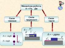 Механічна робота, A = Fs, Дж Сили пружності Сили тертя Сили тяжіння