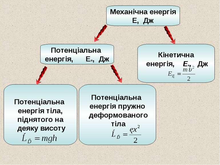Потенціальна енергія пружно деформованого тіла Кінетична енергія, Ек, Дж Меха...