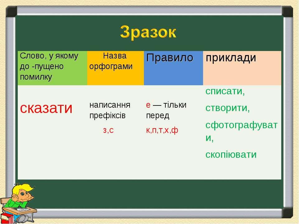 Слово, у якому до -пущено помилку Назва орфограми Правило приклади  сказати ...