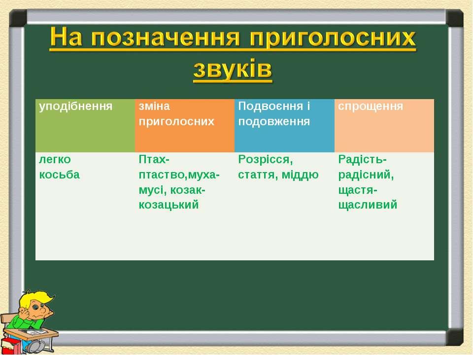 уподібнення зміна приголосних Подвоєння і подовження спрощення легко косьба П...