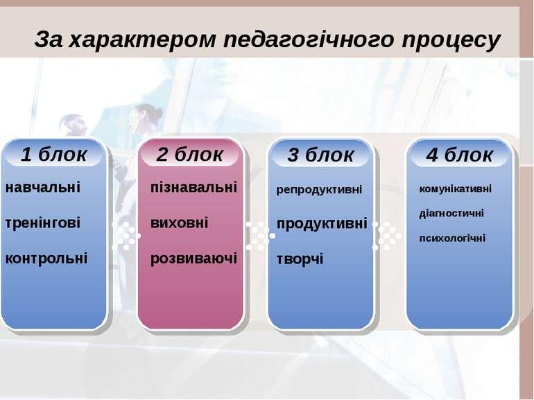 За характером педагогічного процесу навчальні тренінгові контрольні пізнаваль...