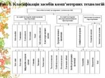Рис. 1. Класифікація засобів комп'ютерних технологій