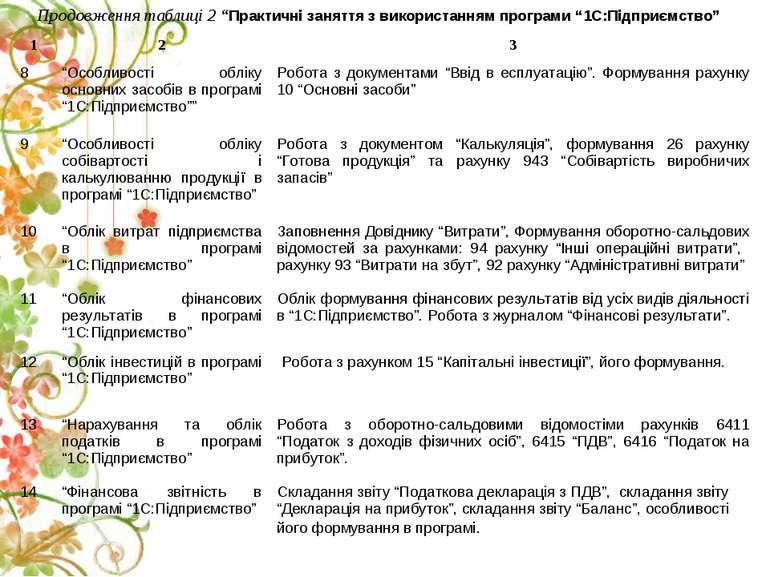 """Продовження таблиці 2 """"Практичні заняття з використанням програми """"1С:Підприє..."""