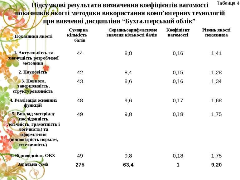 Підсумкові результати визначення коефіцієнтів вагомості показників якості мет...