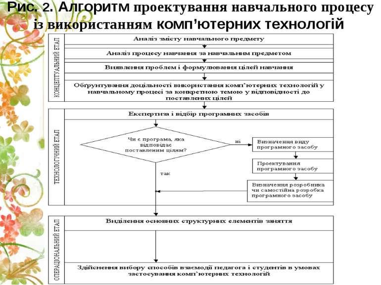 Рис. 2. Алгоритм проектування навчального процесу із використанням комп'ютерн...