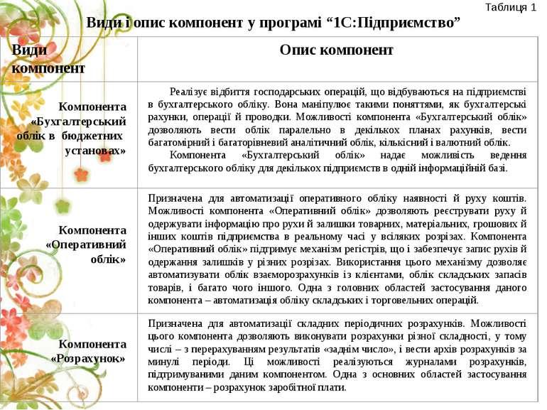 """Види і опис компонент у програмі """"1С:Підприємство"""" Таблиця 1"""