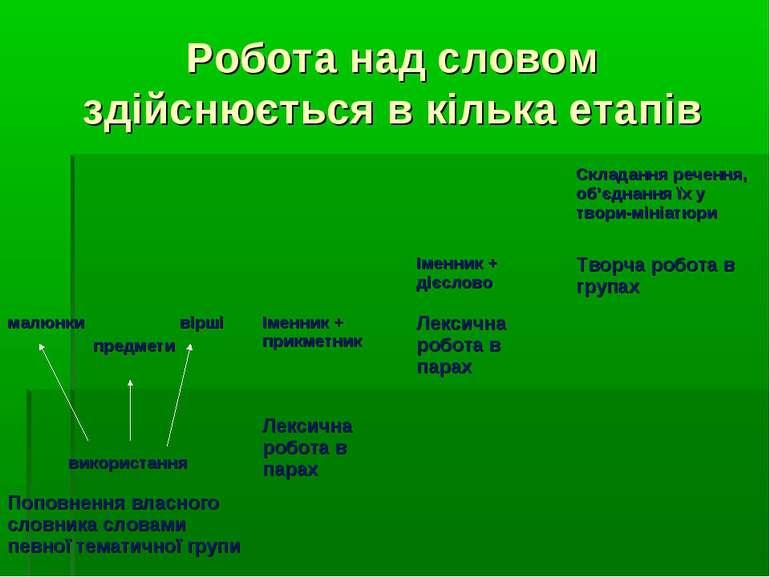 Робота над словом здійснюється в кілька етапів Складання речення, об'єднання ...