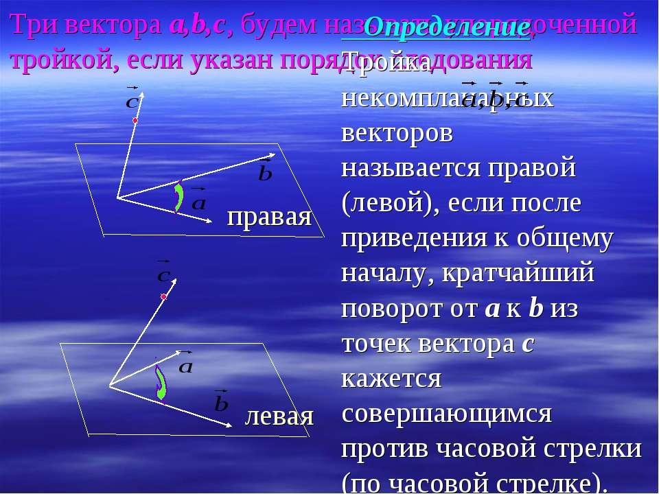 Три вектора а,b,c, будем называть упорядоченной тройкой, если указан порядок ...