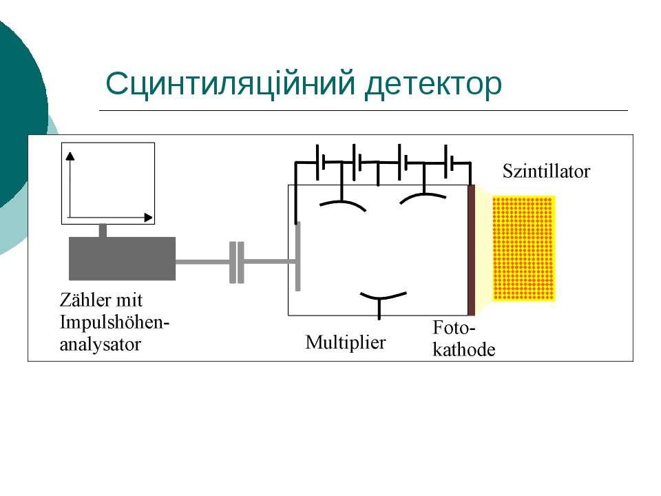 Сцинтиляційний детектор