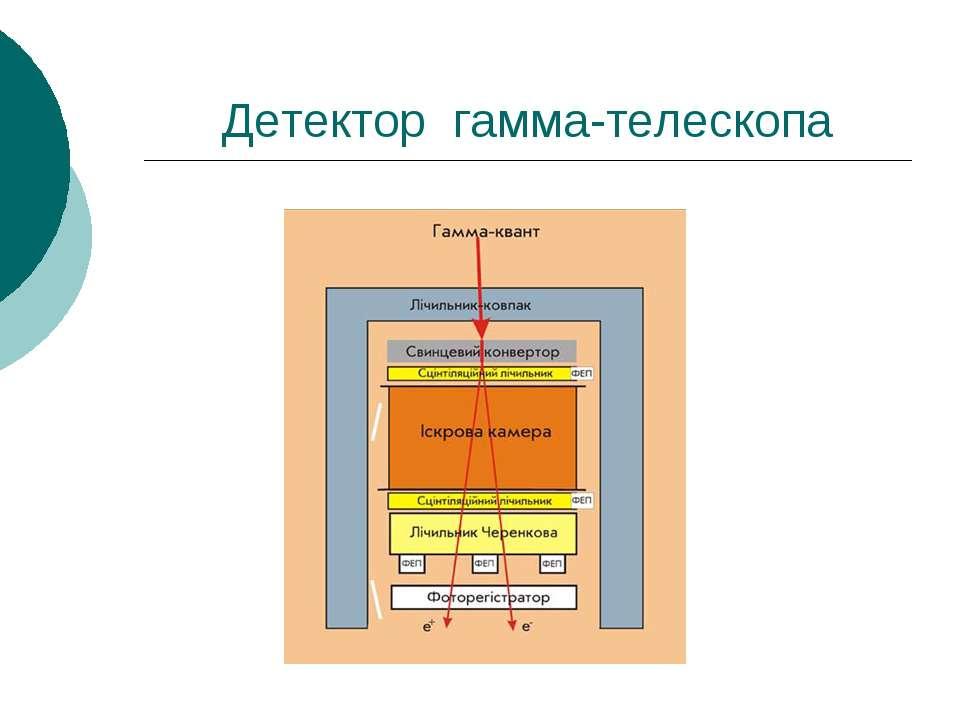 Детектор гамма-телескопа