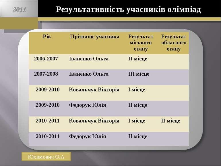 Результативність учасників олімпіад Юхимович О.А Рік Прізвище учасника Резуль...