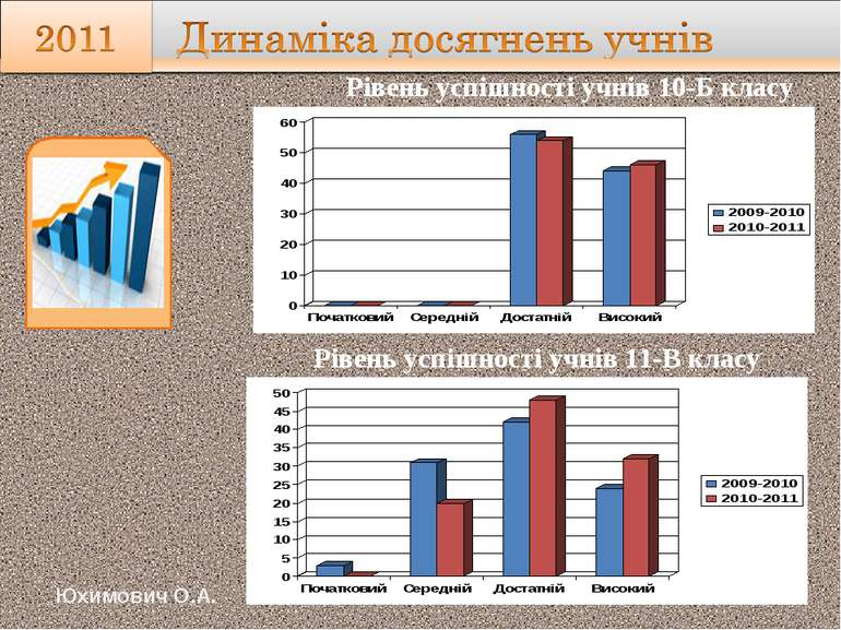 Рівень успішності учнів 10-Б класу Юхимович О.А. Рівень успішності учнів 11-В...