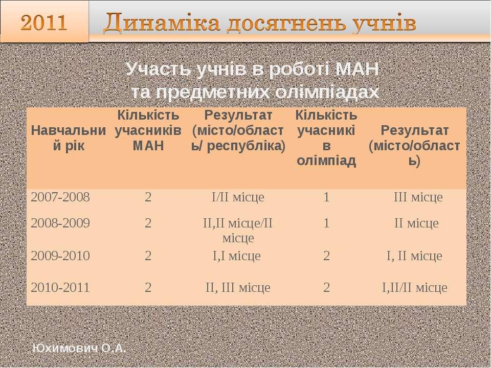 Участь учнів в роботі МАН та предметних олімпіадах Юхимович О.А. Навчальний р...