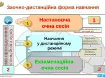 Вивчення теоретичної складової теми Семінарське заняття Практичне заняття Під...