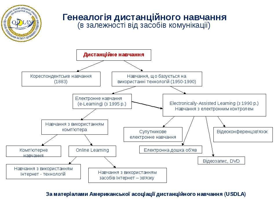 Генеалогія дистанційного навчання (в залежності від засобів комунікації) За м...