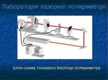 Лабораторія лазерної поляриметрії Блок-схема точкового Мюллер-поляриметра