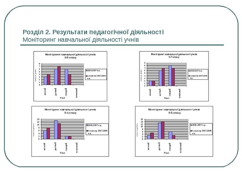 Розділ 2. Результати педагогічної діяльності Моніторинг навчальної діяльності...