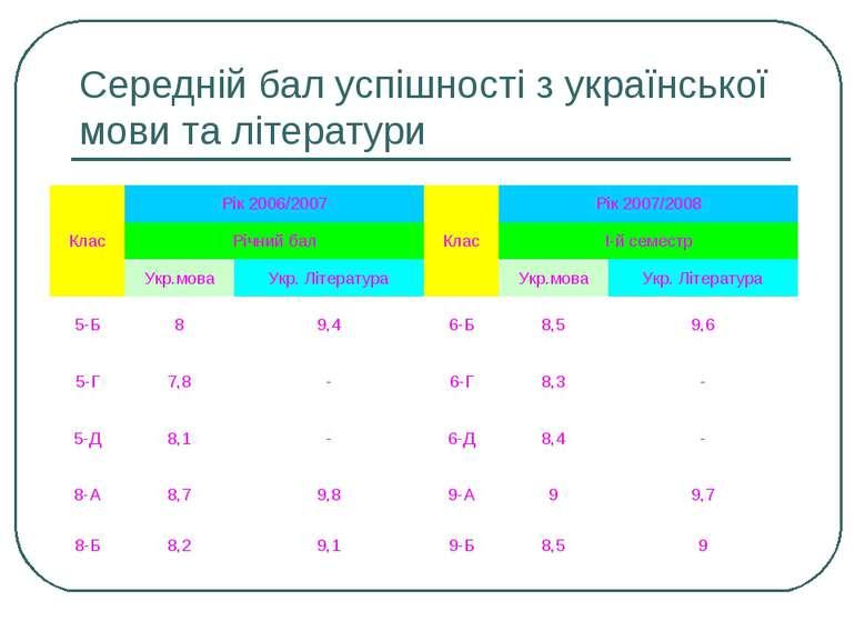 Середній бал успішності з української мови та літератури Клас Рік 2006/2007 К...