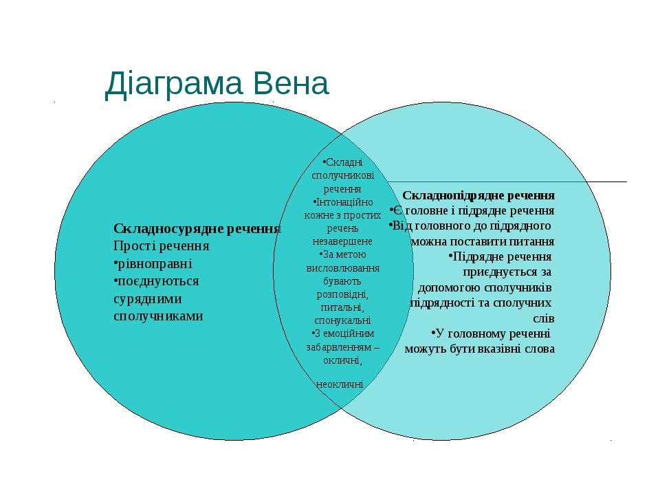 Діаграма Вена Складносурядне речення Прості речення рівноправні поєднуються с...