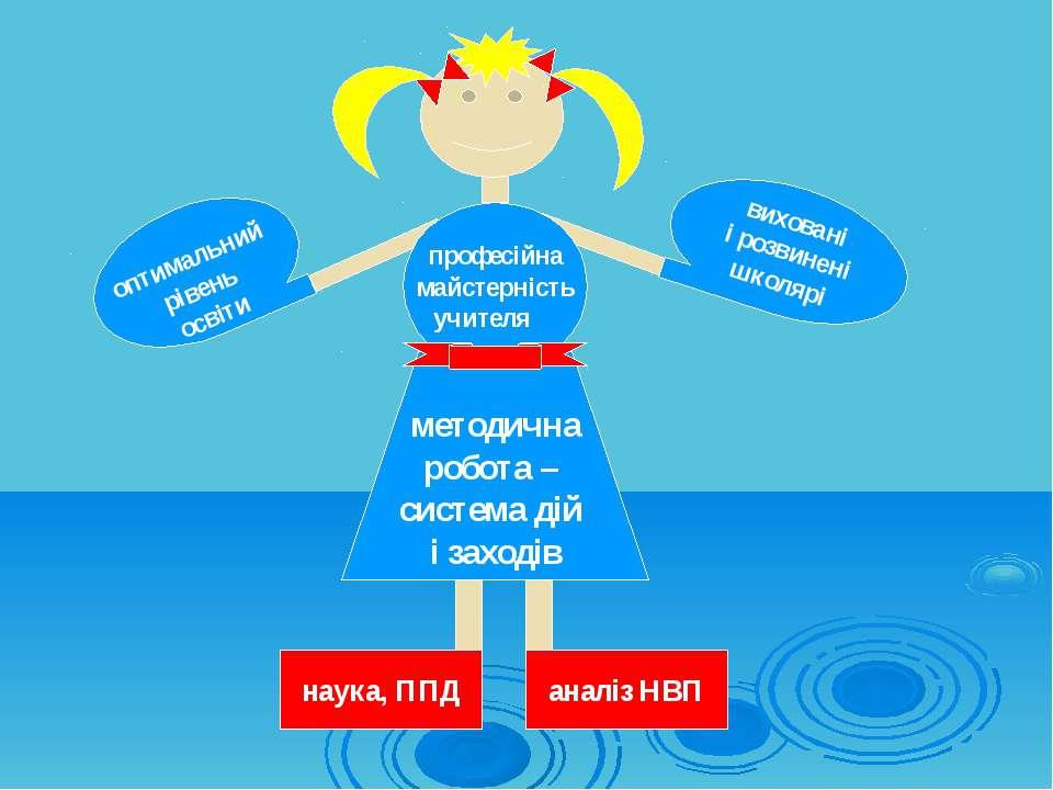 оптимальний рівень освіти виховані і розвинені школярі методична робота – сис...