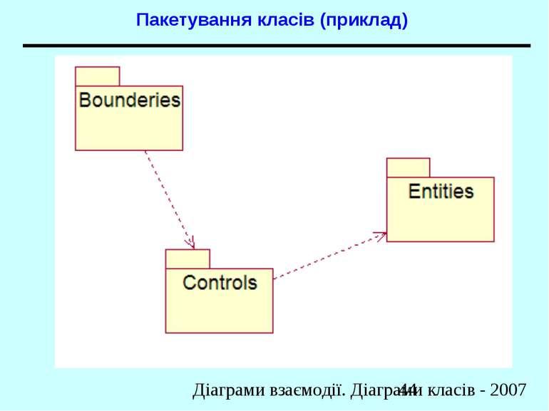Пакетування класів (приклад) Діаграми взаємодії. Діаграми класів - 2007