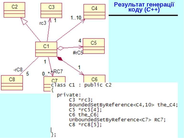 Результат генерації коду (C++) Діаграми взаємодії. Діаграми класів - 2007