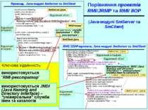 Порівняння проектів RMI/JRMP та RMI/ IIOP (Java-модулі SmServer та SmClient) ...
