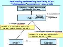 "Java Naming and Directory Interface (JNDI) – ""універсальна"" служба імен та ка..."
