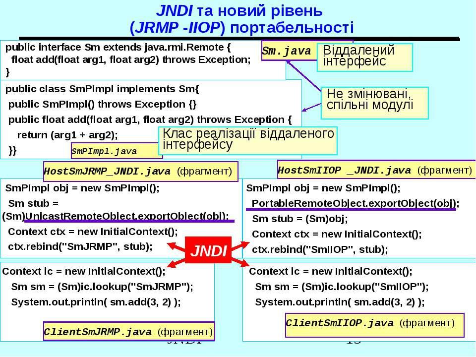 JNDI та новий рівень (JRMP -IIOP) портабельності public class SmPImpl impleme...
