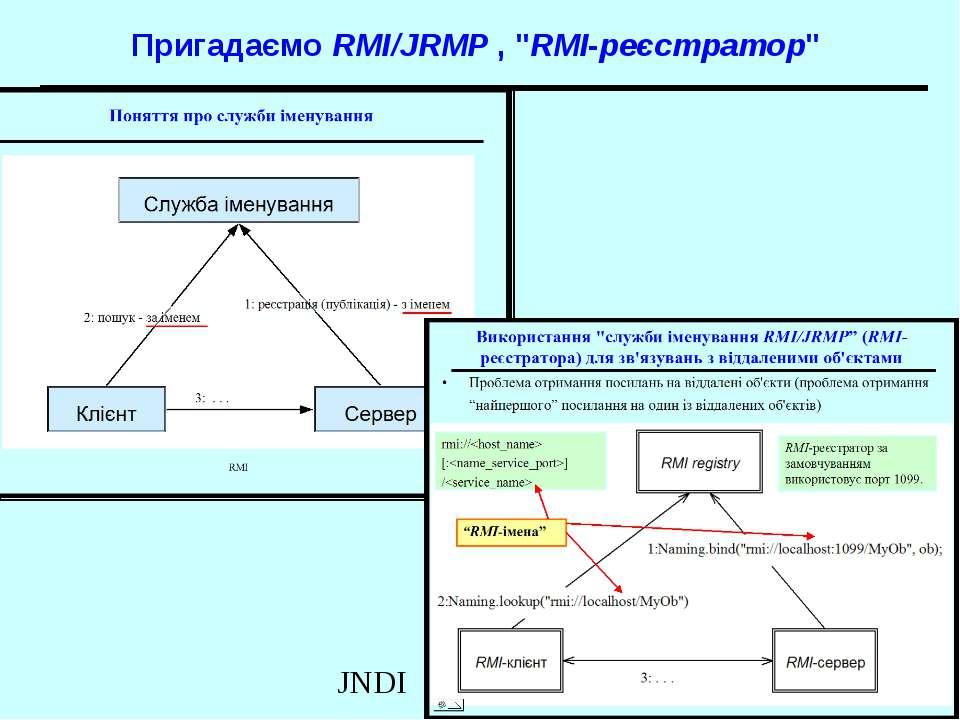 """Пригадаємо RMI/JRMP , """"RMI-реєстратор"""" JNDI"""