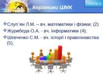 Керівники ШМК Слуп`ян Л.М. – вч. математики і фізики; (2) Журибеда О.А. - вч....