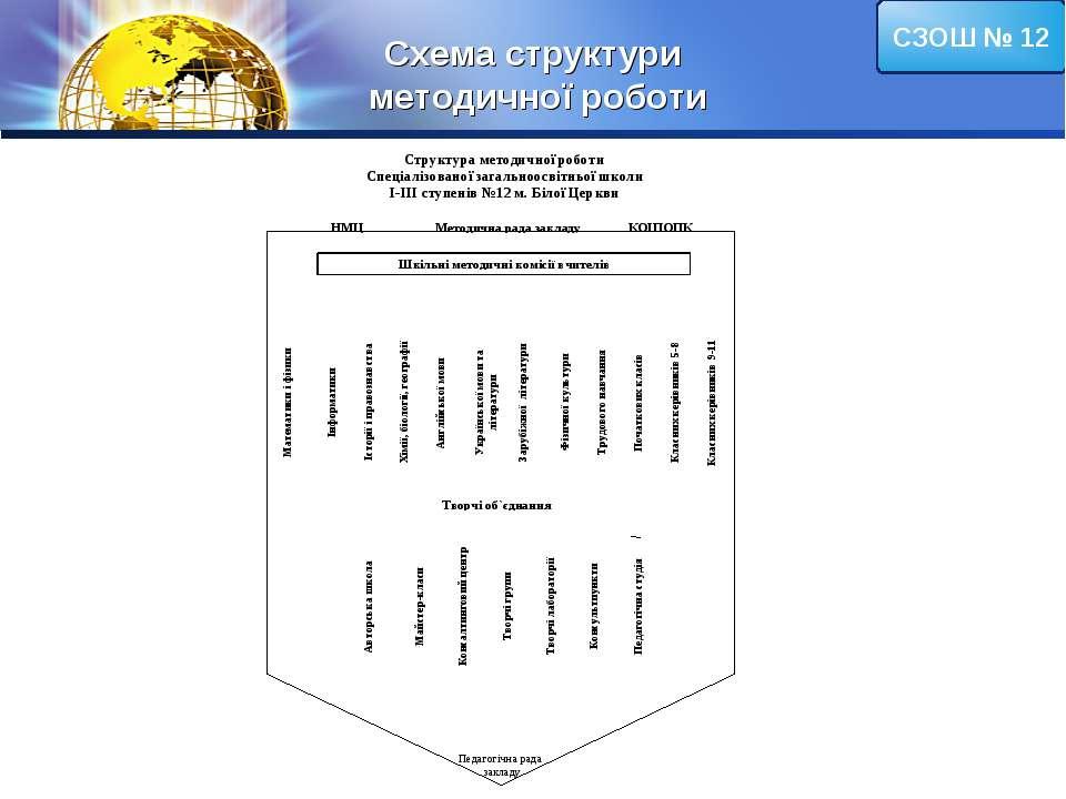 Схема структури методичної роботи СЗОШ № 12 LOGO