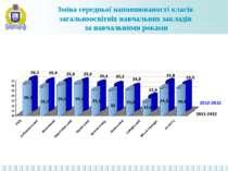 Зміна середньої наповнюваності класів загальноосвітніх навчальних закладів за...