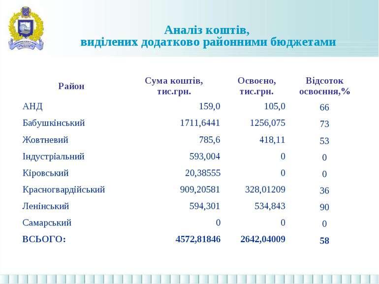 Аналіз коштів, виділених додатково районними бюджетами Район Сума коштів, тис...