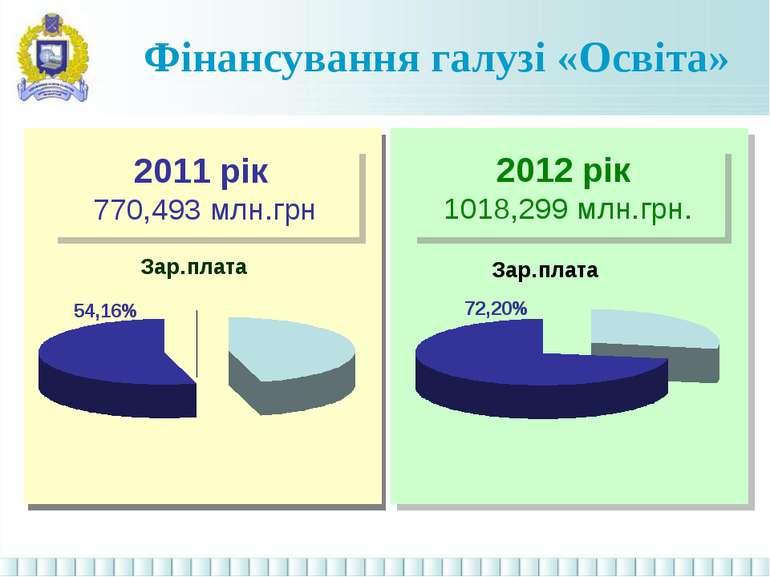Фінансування галузі «Освіта» 2011 рік 770,493 млн.грн 2012 рік 1018,299 млн.грн.