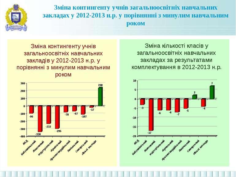 Зміна контингенту учнів загальноосвітніх навчальних закладів у 2012-2013 н.р....