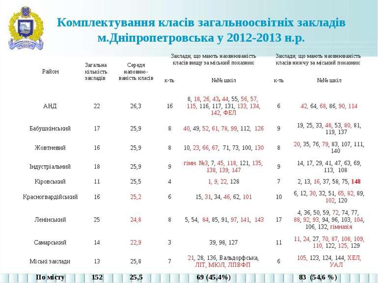 Комплектування класів загальноосвітніх закладів м.Дніпропетровська у 2012-201...