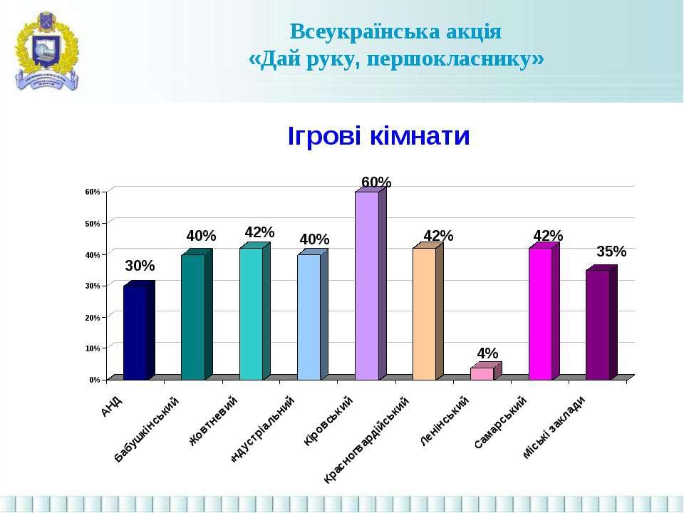 Всеукраїнська акція «Дай руку, першокласнику» Ігрові кімнати