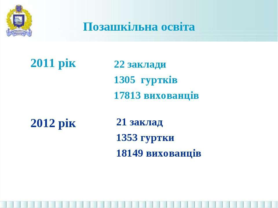 Позашкільна освіта 2011 рік 21 заклад 1353 гуртки 18149 вихованців 22 заклади...