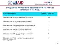 Порушення нормативів інвестування на Рівні ІІІ (станом на ІІІ кв. 2011р.) * К...
