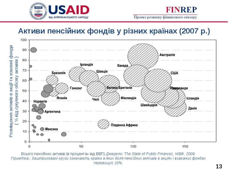 Активи пенсійних фондів у різних країнах (2007 р.) * Всього пенсійних активів...
