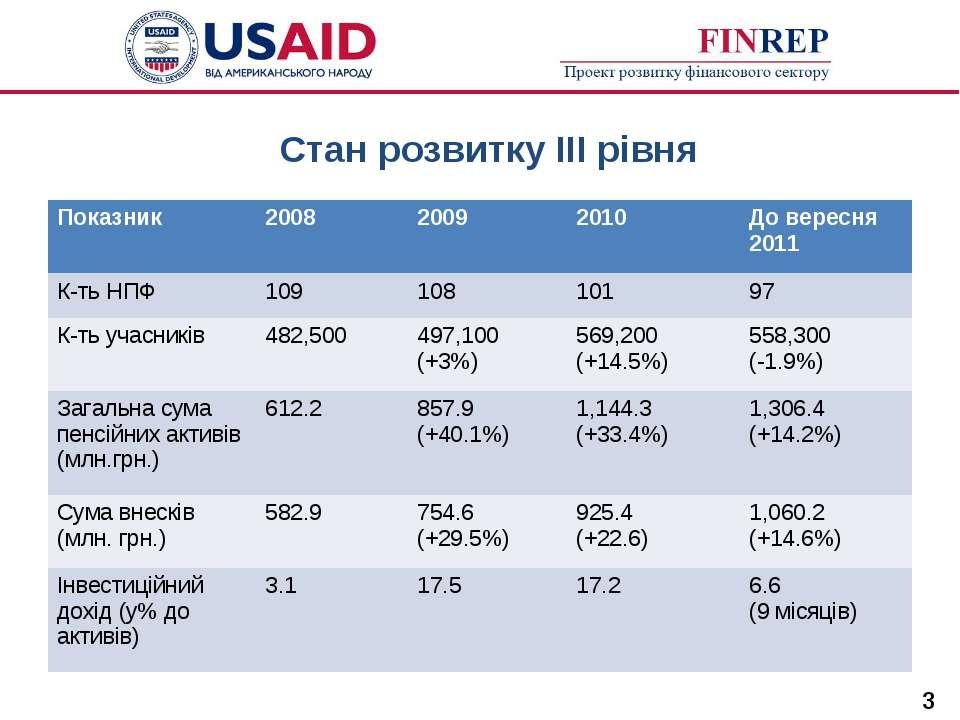 Стан розвитку ІІІ рівня * Показник 2008 2009 2010 До вересня 2011 К-ть НПФ 10...