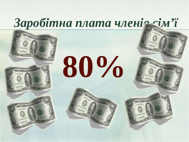 Заробітна плата членів сім'ї 80%