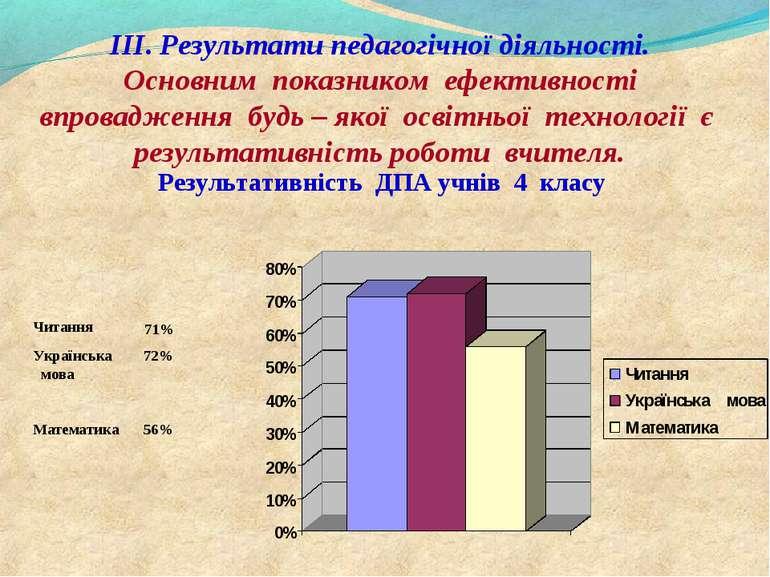 ІІІ. Результати педагогічної діяльності. Основним показником ефективності впр...