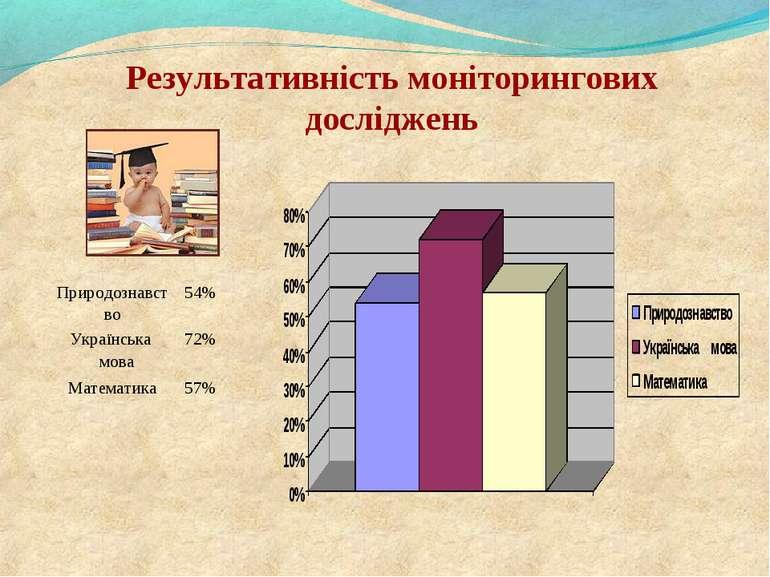Результативність моніторингових досліджень Природознавство 54% Українська мов...